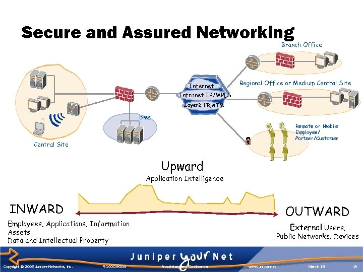 Secure and Assured Networking Branch Office Internet Regional Office or Medium Central Site Infranet