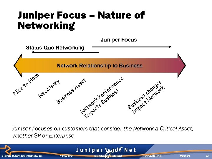 Juniper Focus – Nature of Networking Juniper Focus Status Quo Networking Network Relationship to