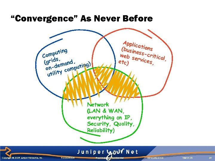 """""""Convergence"""" As Never Before g putin Com , s (grid mand, g) n-de computin"""