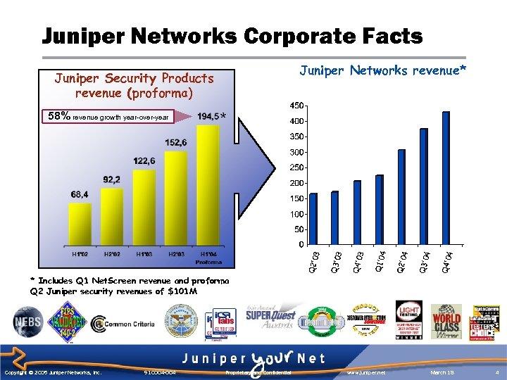 Juniper Networks Corporate Facts Juniper Networks revenue* Juniper Security Products revenue (proforma) 58% revenue