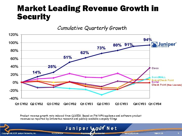 Market Leading Revenue Growth in Security Cumulative Quarterly Growth Cisco Sonic. WALL Nokia/Check Point
