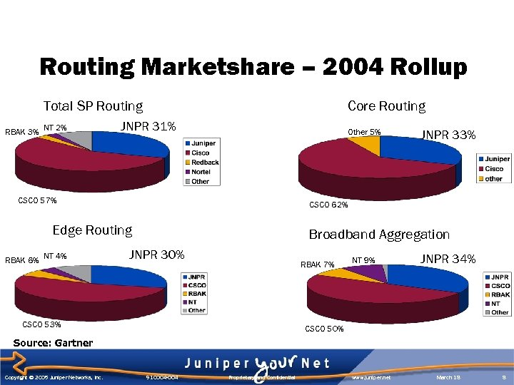 Routing Marketshare – 2004 Rollup Total SP Routing RBAK 3% NT 2% Core Routing