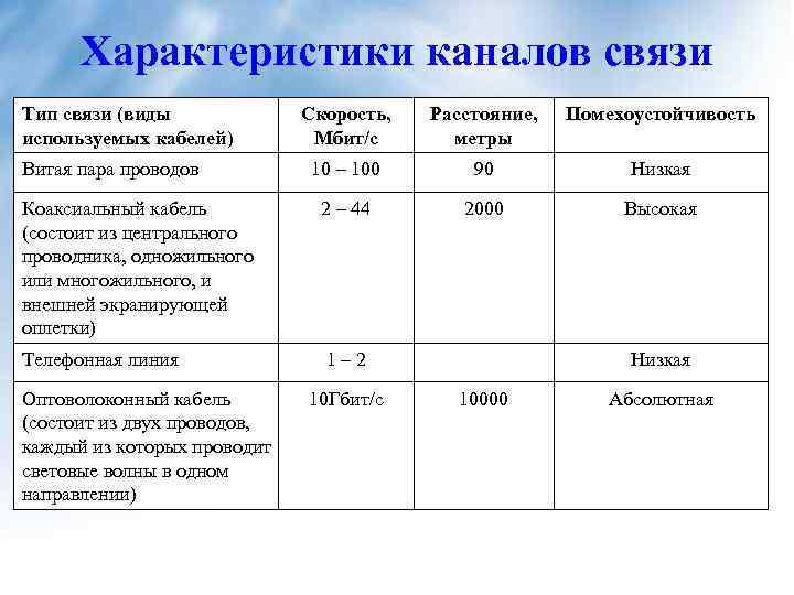 Характеристики каналов связи Тип связи (виды используемых кабелей) Скорость, Мбит/с Расстояние, метры Помехоустойчивость 10