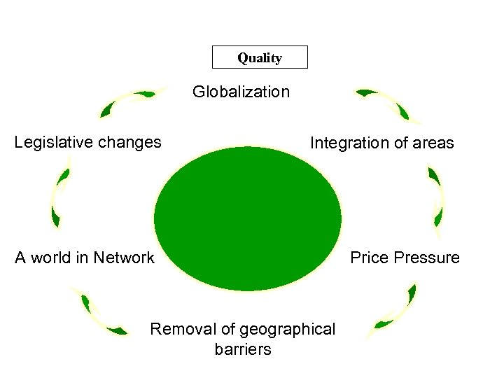 Quality Globalization Legislative changes Integration of areas A world in Network Removal of geographical