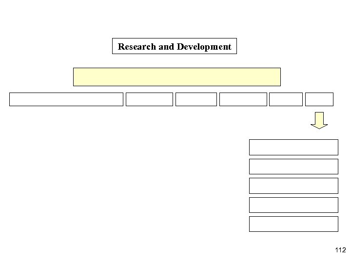 Research and Development 112