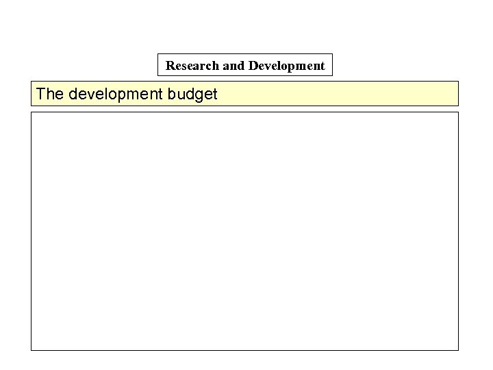 Research and Development The development budget