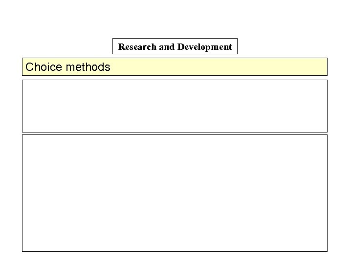Research and Development Choice methods