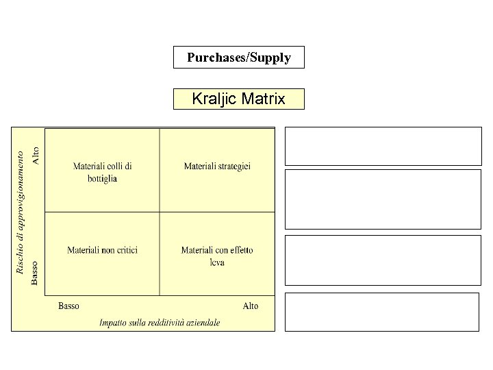 Purchases/Supply Kraljic Matrix