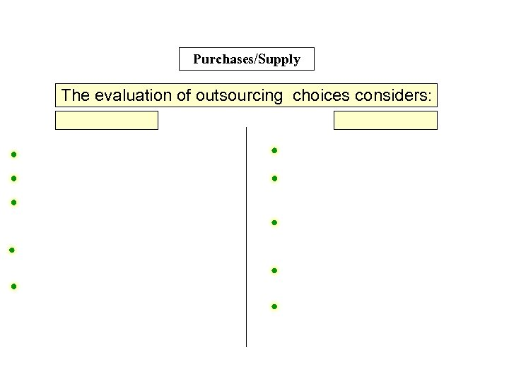 Purchases/Supply The evaluation of outsourcing choices considers: