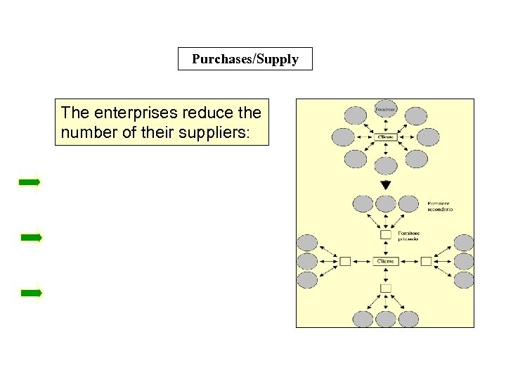Purchases/Supply The enterprises reduce the number of their suppliers: