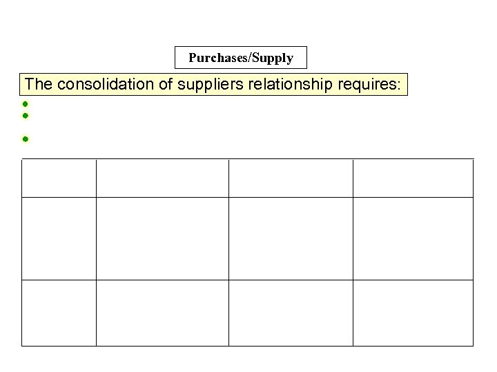 Purchases/Supply The consolidation of suppliers relationship requires: