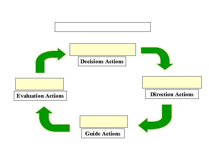 Decisions Actions Direction Actions Evaluation Actions Guide Actions