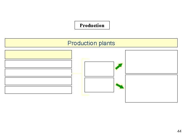 Production plants 44