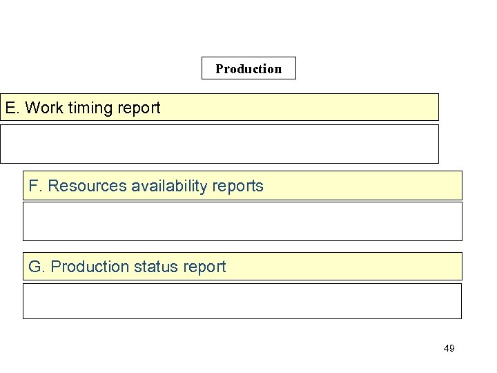 Production E. Work timing report F. Resources availability reports G. Production status report 49