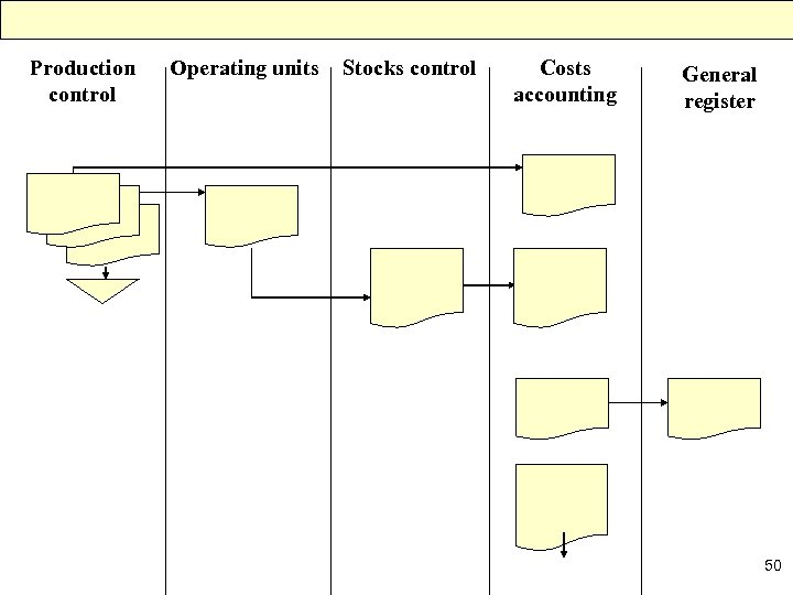 Production control Operating units Stocks control Costs accounting General register 50