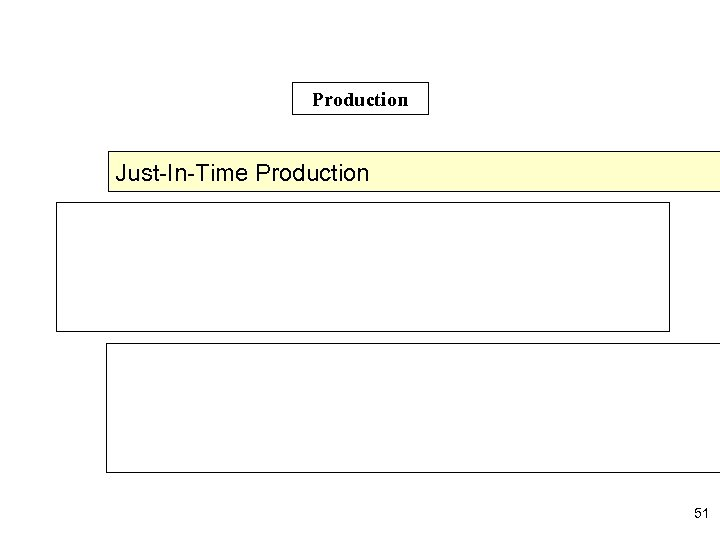 Production Just-In-Time Production 51