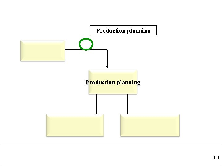 Production planning 56