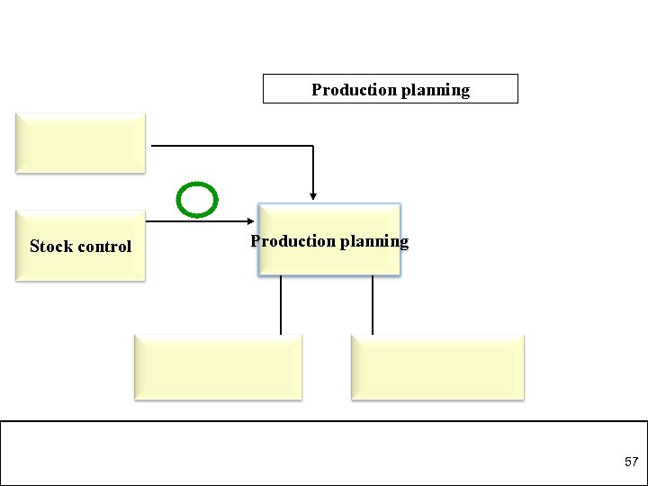 Production planning Stock control Production planning 57