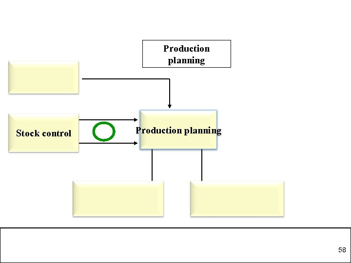 Production planning Stock control Production planning 58