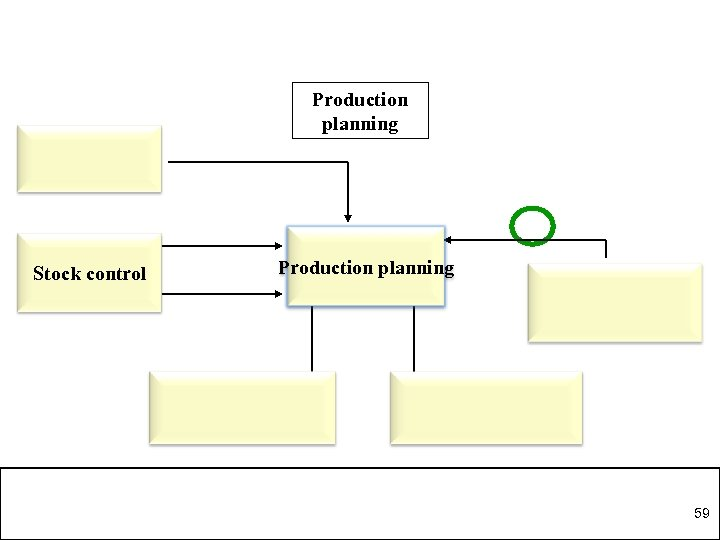 Production planning Stock control Production planning 59