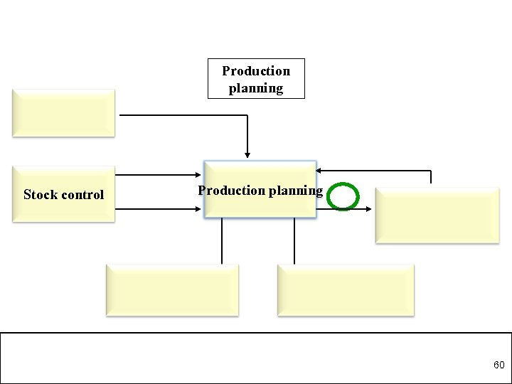 Production planning Stock control Production planning 60