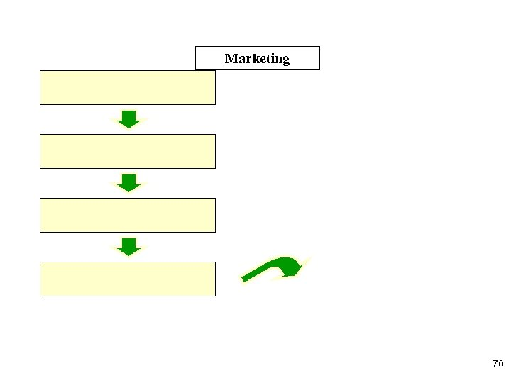 Marketing 70