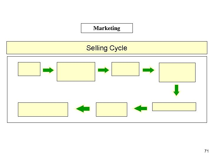 Marketing Selling Cycle 71