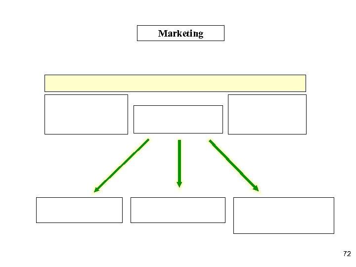 Marketing 72