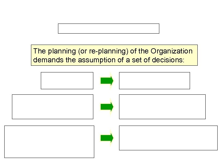 The planning (or re-planning) of the Organization demands the assumption of a set of