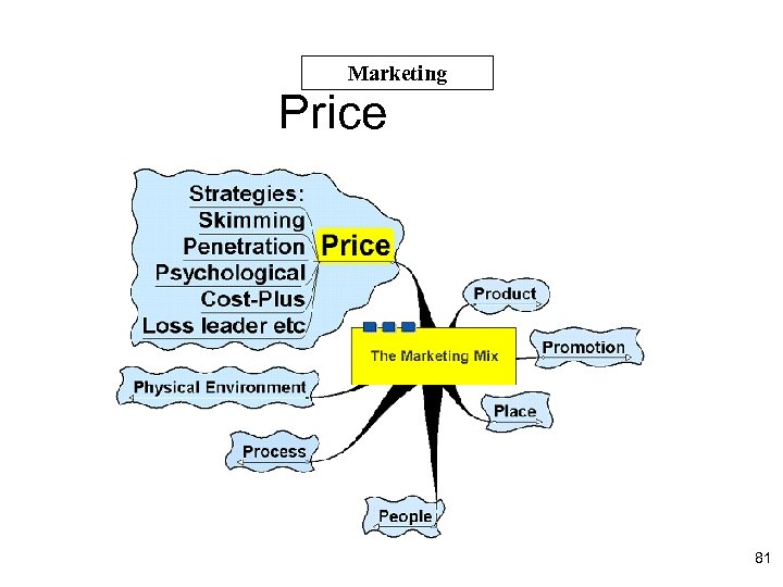 Marketing Price 81