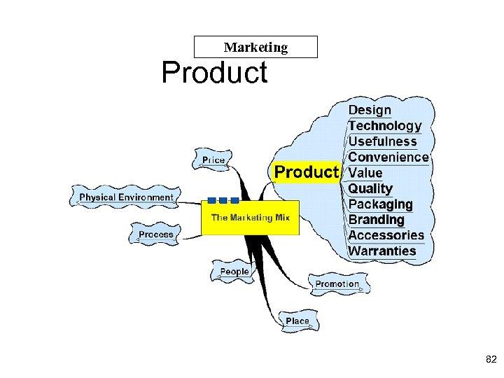 Marketing Product 82