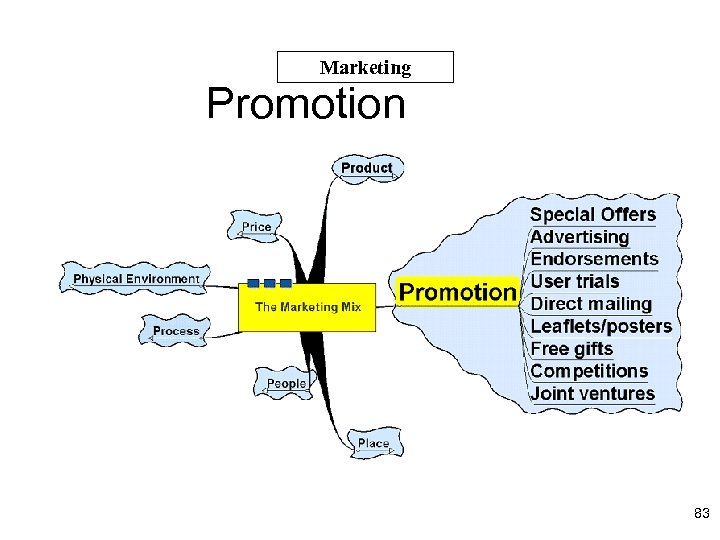 Marketing Promotion 83