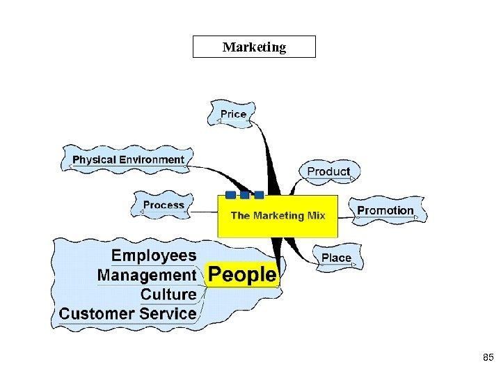 Marketing 85