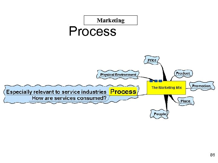 Marketing Process 86