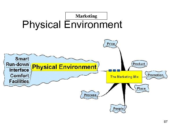 Marketing Physical Environment 87