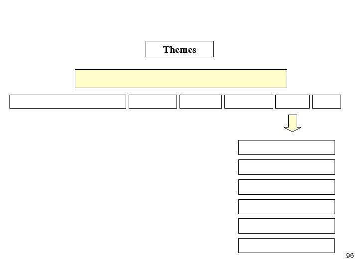 Themes 96