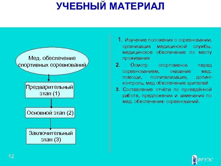 УЧЕБНЫЙ МАТЕРИАЛ 1. Мед. обеспечение спортивных соревнований Предварительный этап (1) Основной этап (2) Заключительный