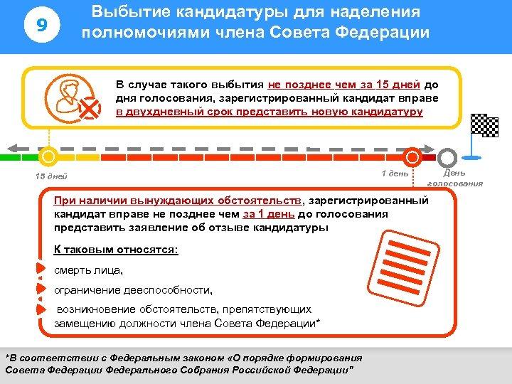 Выбытие кандидатуры для наделения полномочиями члена Совета Федерации 9 Информирование избирателей 2 В случае