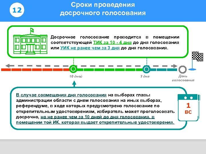 12 Сроки проведения досрочного голосования Информирование избирателей Досрочное голосование проводится в помещении соответствующей ТИК
