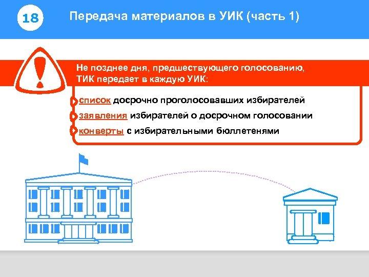 18 Передача материалов в УИК (часть 1) Информирование избирателей Не позднее дня, предшествующего голосованию,
