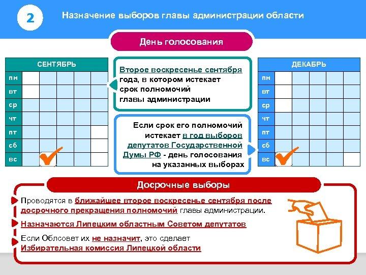 2 Назначение выборов главы администрации области Информирование избирателей День голосования СЕНТЯБРЬ пн вт ср