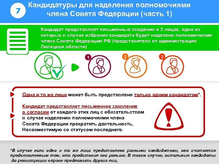 7 Кандидатуры для наделения полномочиями члена Совета Федерации (часть 1) Информирование избирателей Кандидат представляет