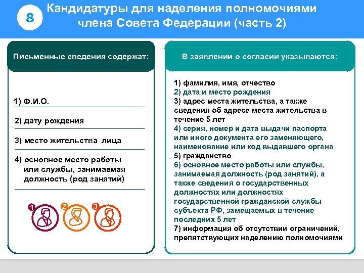 8 Кандидатуры для наделения полномочиями члена Совета Федерации (часть 2) Информирование избирателей Письменные сведения