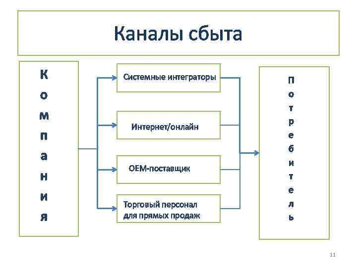 Каналы сбыта К о м п а н и я Системные интеграторы Интернет/онлайн ОЕМ-поставщик