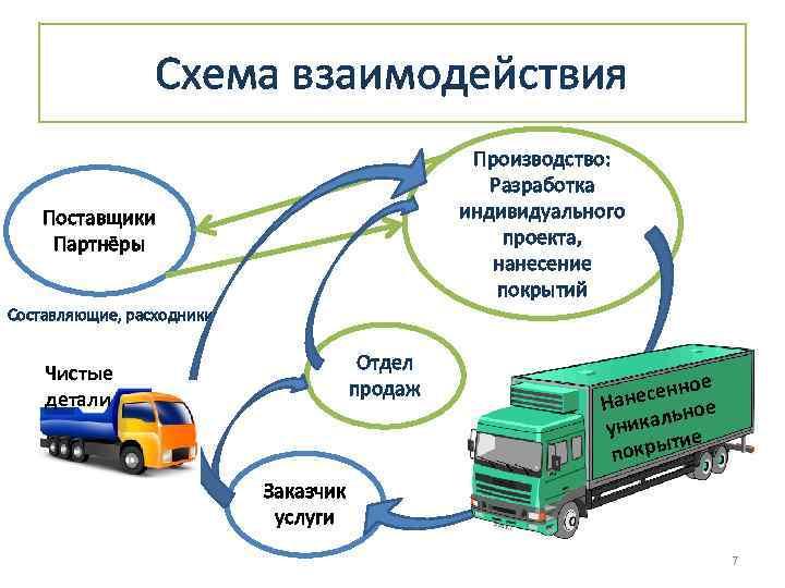 Схема взаимодействия Производство: Разработка индивидуального проекта, нанесение покрытий Поставщики Партнёры Составляющие, расходники Чистые детали