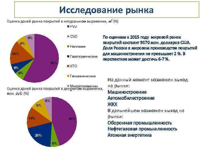 Исследование рынка Оценка долей рынка покрытий в натуральном выражении, м 2 (%) PVD CVD
