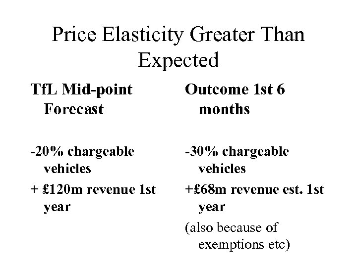 Price Elasticity Greater Than Expected Tf. L Mid-point Forecast Outcome 1 st 6 months