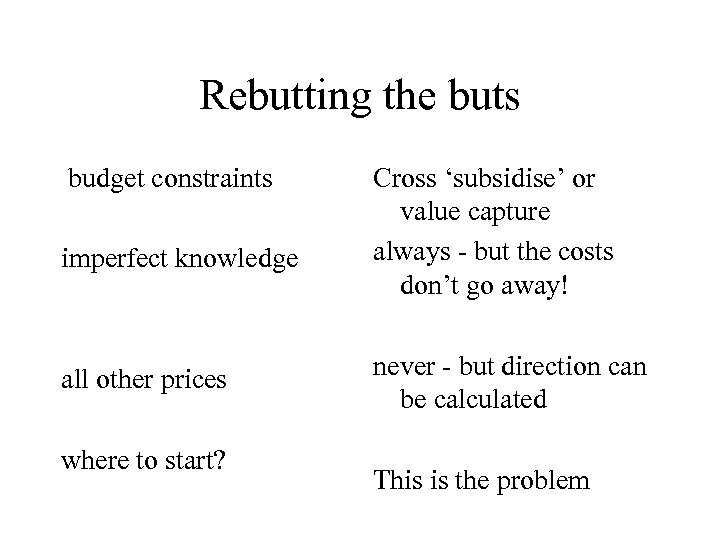 Rebutting the buts budget constraints imperfect knowledge all other prices where to start? Cross