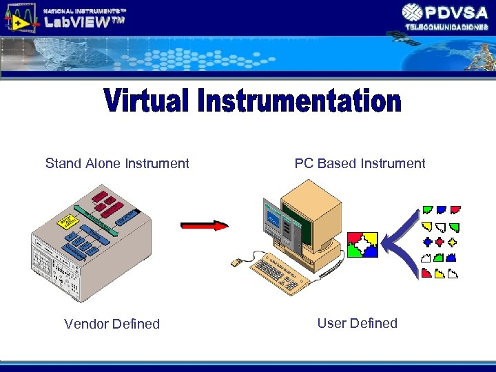 Stand Alone Instrument Vendor Defined PC Based Instrument User Defined