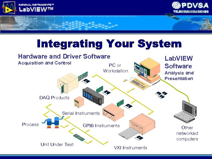 Hardware and Driver Software Acquisition and Control PC or Workstation Lab. VIEW Software Analysis